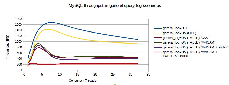 Impatto sulle performance di MySQL