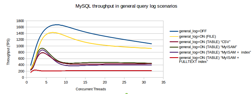 NetEye Performance Impact of Each Logoutput