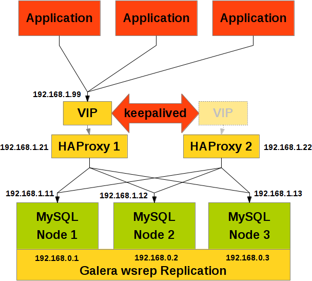 Making HAProxy High Available For MySQL Galera Cluster