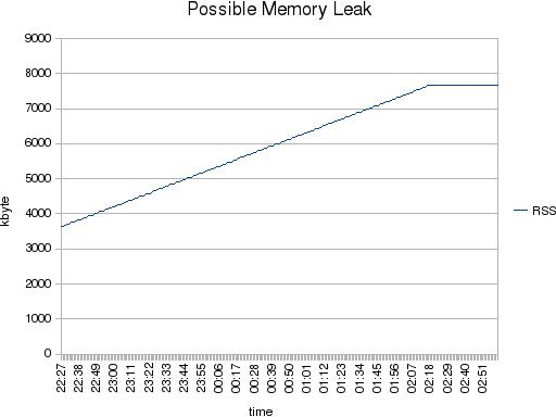 Possible Memory Leak