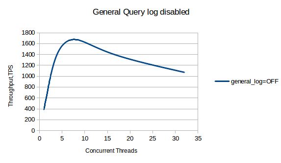 Impact of General Query Log on MySQL Performance | FromDual