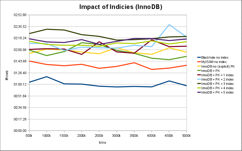 Impact of Indices