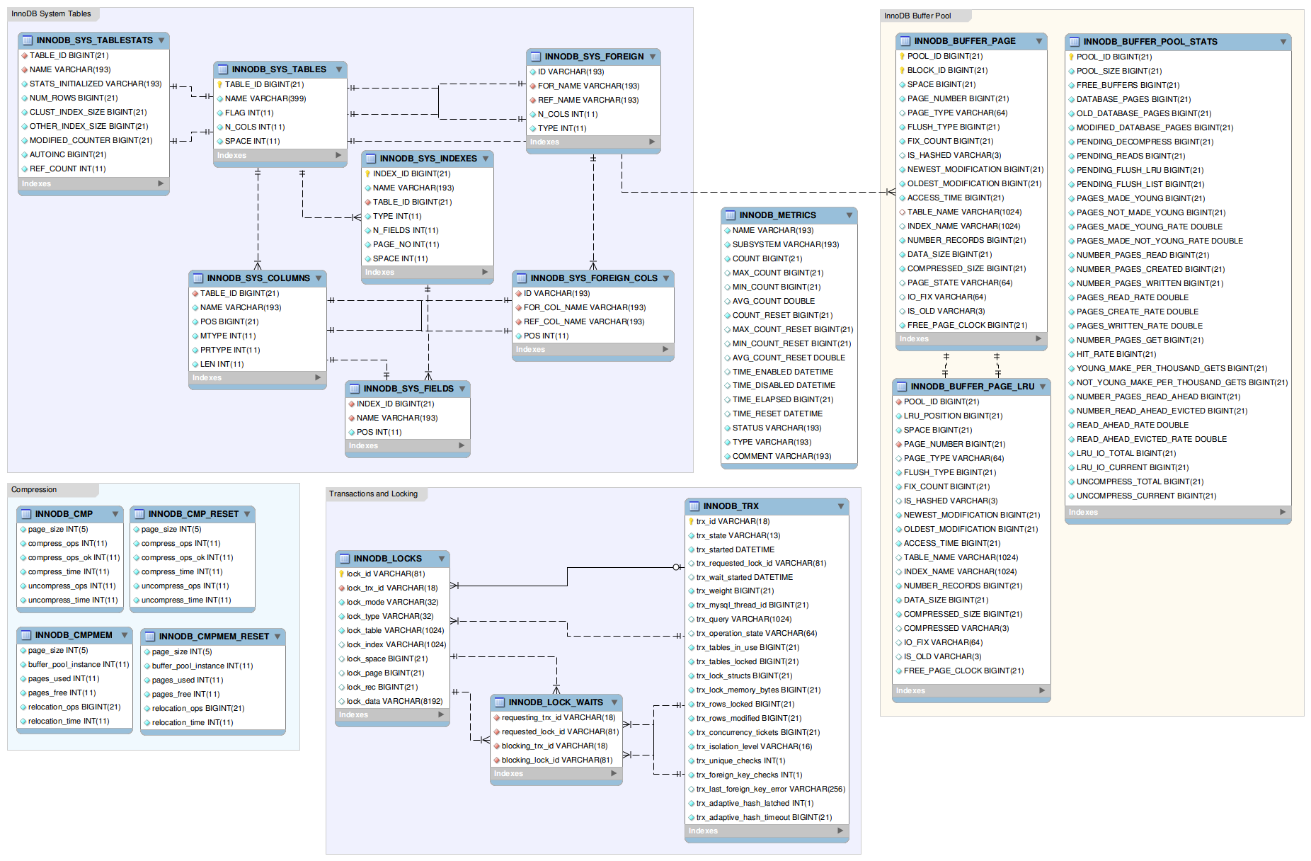 Er Diagram Of The Innodb Data Dictionary Fromdual