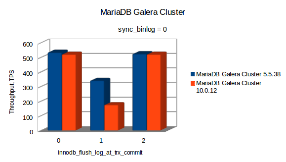 mariadb_cluster0.png