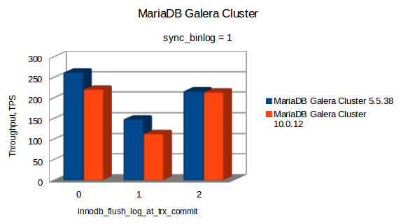 mariadb_cluster1.png